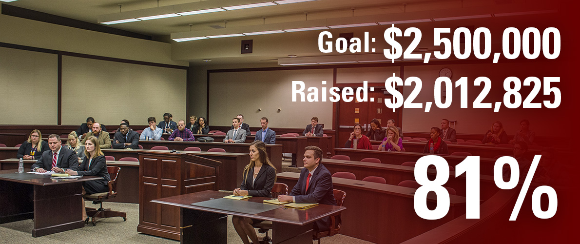 School of Law campaign goal is $2,000,000 and we have currently raised $878,157 (44 percent).