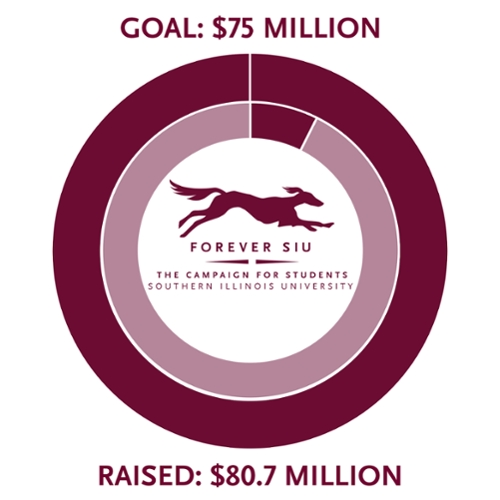 Forever SIU campaign goal is $75 million and we have currently raised $80.7 million. (108 percent)